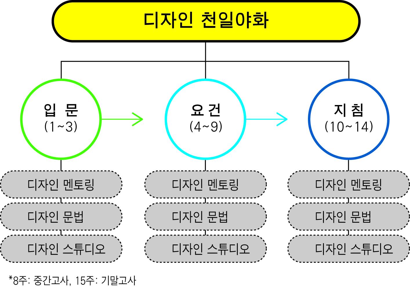 이 강좌의 구조는 크게 세 단계로 이루어졌는데, 첫째 입문 3주는 디자인의 문을 여는 과정으로, 디자인을 포괄적으로 조망한다. 강의의 구성은 1차시 디자인 멘토링, 2차시 디자인 문법, 3차시 디자인 스튜디오로 편성되었다. 여기서 1차시 디자인 멘토링은 토픽 중심형 에세이로서 주로 디자인 전반에 대해 꼭 알아야할 주제들을 소개한다. 2차시 디자인 문법은 디자인의 기초 이론을 소개하는 차시이다. 디자인 멘토링이 주관적 그리고 경험적 입장이라면, 디자인 문법은 디자인을 객관적이고 체계적으로 다룬다. 그리고 3차시 디자인 스튜디오는 디자인이라는 '추상 세계'로 들어서는 과정으로 비교적 간단한 실습을 체험한다.